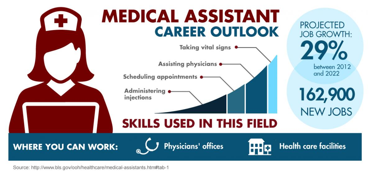 career as medical assistant Milwaukee career college offers medical assistant training in wisconsin complete our 30 week medical assistant programs to begin your successful career.